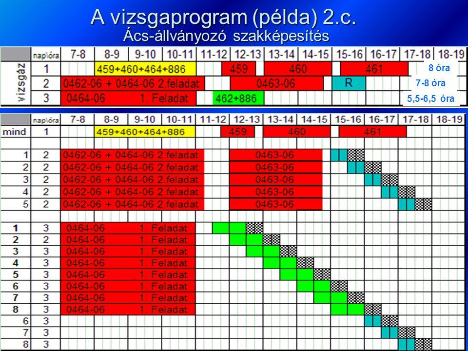 A vizsgaprogram (példa) 2.c. Ács-állványozó szakképesítés 8 óra 7-8 óra 5,5-6,5 óra