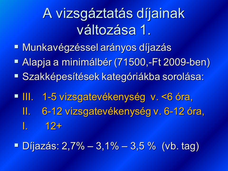 A vizsgáztatás díjainak változása 1.  Munkavégzéssel arányos díjazás  Alapja a minimálbér (71500,-Ft 2009-ben)  Szakképesítések kategóriákba sorolá