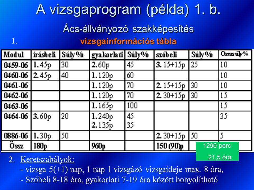 A vizsgaprogram (példa) 1. b. Ács-állványozó szakképesítés vizsgainformációs tábla Keretszabályok: - vizsga 5(+1) nap, 1 nap 1 vizsgázó vizsgaideje ma