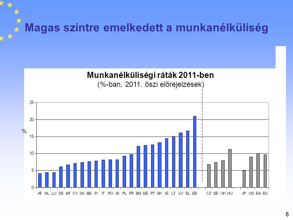 6 Magas szintre emelkedett a munkanélküliség Munkanélküliségi ráták 2011-ben (%-ban, 2011. őszi előrejelzések) %