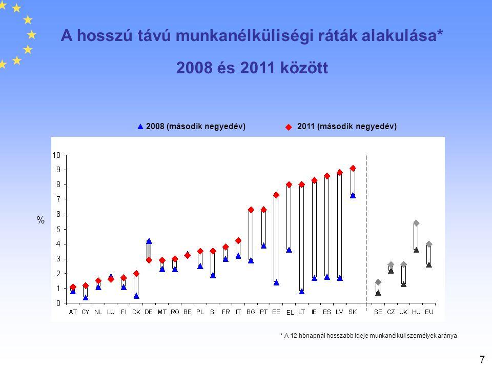 7 2011 (második negyedév)2008 (második negyedév) % * A 12 hónapnál hosszabb ideje munkanélküli személyek aránya A hosszú távú munkanélküliségi ráták a