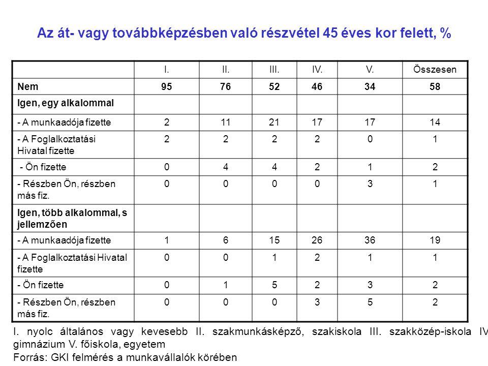 Az át- vagy továbbképzésben való részvétel 45 éves kor felett, % I.II.III.IV.V.Összesen Nem957652463458 Igen, egy alkalommal - A munkaadója fizette211