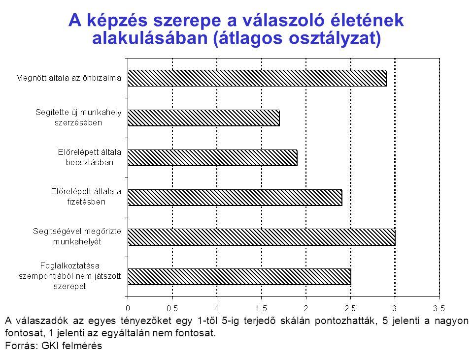 A képzés szerepe a válaszoló életének alakulásában (átlagos osztályzat) A válaszadók az egyes tényezőket egy 1-től 5-ig terjedő skálán pontozhatták, 5
