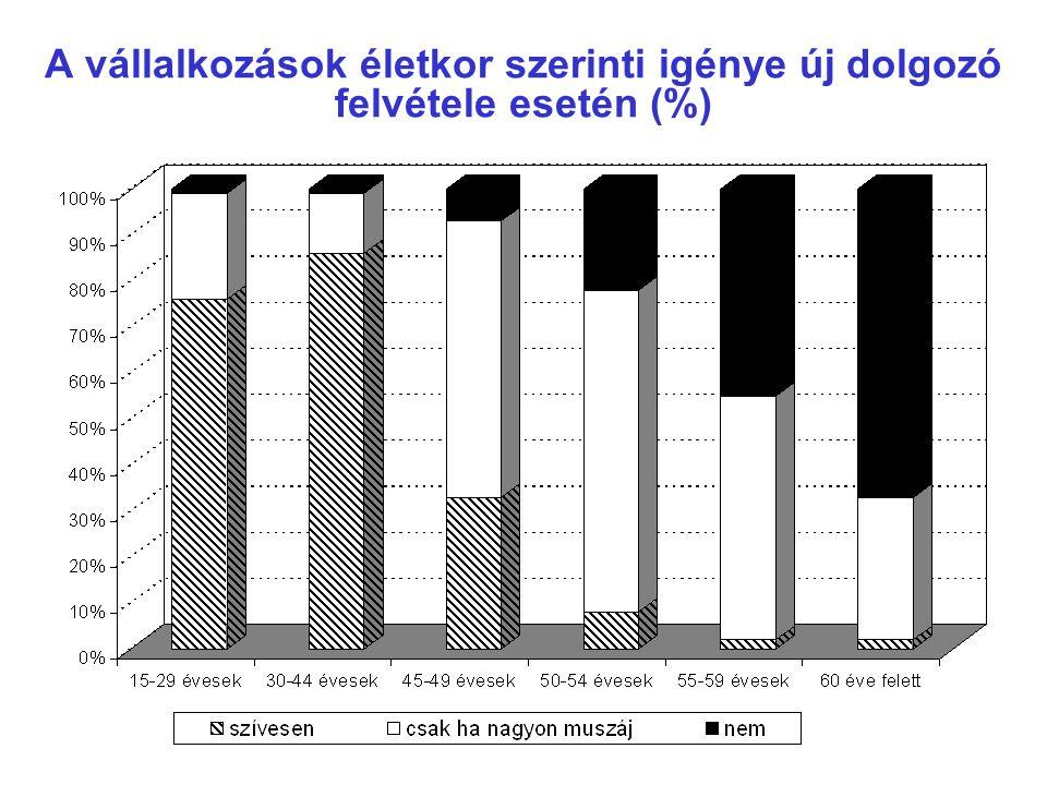 A vállalkozások életkor szerinti igénye új dolgozó felvétele esetén (%)