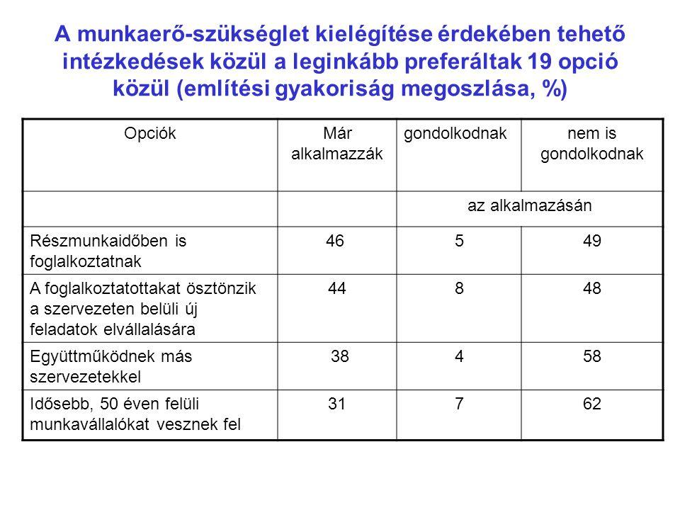A munkaerő-szükséglet kielégítése érdekében tehető intézkedések közül a leginkább preferáltak 19 opció közül (említési gyakoriság megoszlása, %) Opció