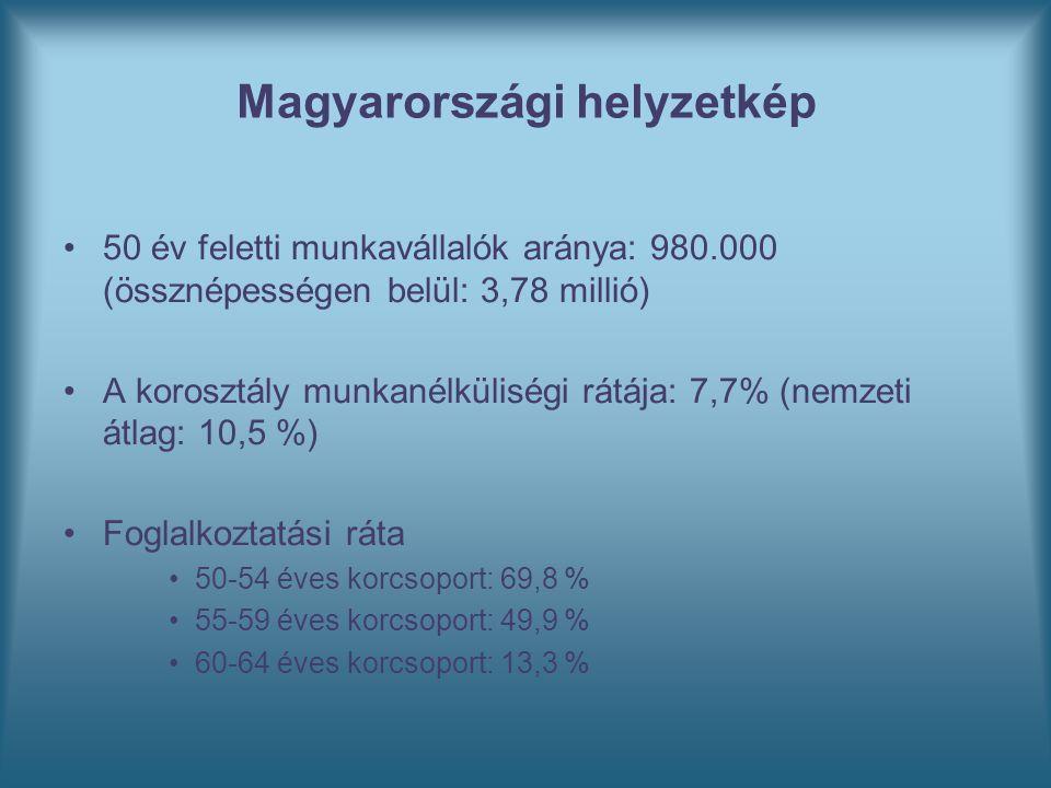 Magyarországi helyzetkép 50 év feletti munkavállalók aránya: 980.000 (össznépességen belül: 3,78 millió) A korosztály munkanélküliségi rátája: 7,7% (nemzeti átlag: 10,5 %) Foglalkoztatási ráta 50-54 éves korcsoport: 69,8 % 55-59 éves korcsoport: 49,9 % 60-64 éves korcsoport: 13,3 %