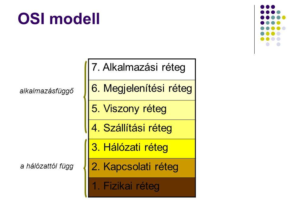 OSI modell 7. Alkalmazási réteg 6. Megjelenítési réteg 5. Viszony réteg 4. Szállítási réteg 3. Hálózati réteg 2. Kapcsolati réteg 1. Fizikai réteg a h