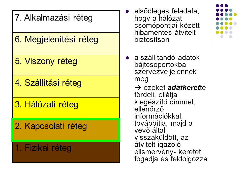 7. Alkalmazási réteg 6. Megjelenítési réteg 5. Viszony réteg 4. Szállítási réteg 3. Hálózati réteg 2. Kapcsolati réteg 1. Fizikai réteg elsődleges fel