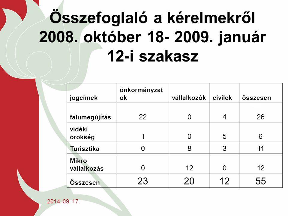 2014. 09. 17. Összefoglaló a kérelmekről 2008. október 18- 2009.