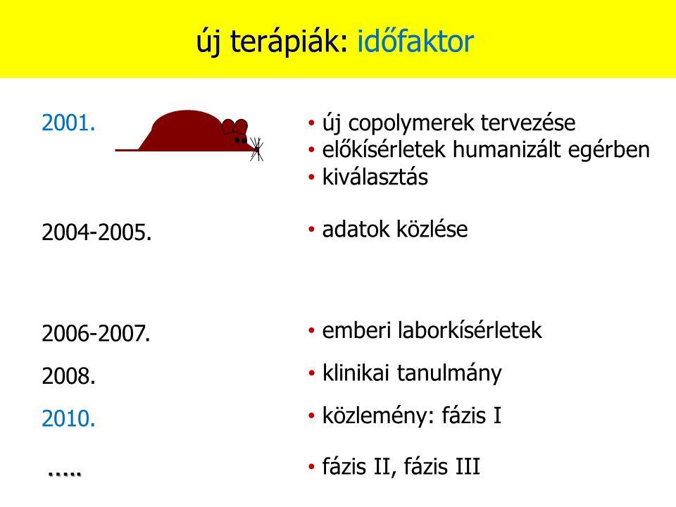 új terápiák: időfaktor 2001. új copolymerek tervezése előkísérletek humanizált egérben kiválasztás 2004-2005. adatok közlése 2006-2007. emberi laborkí