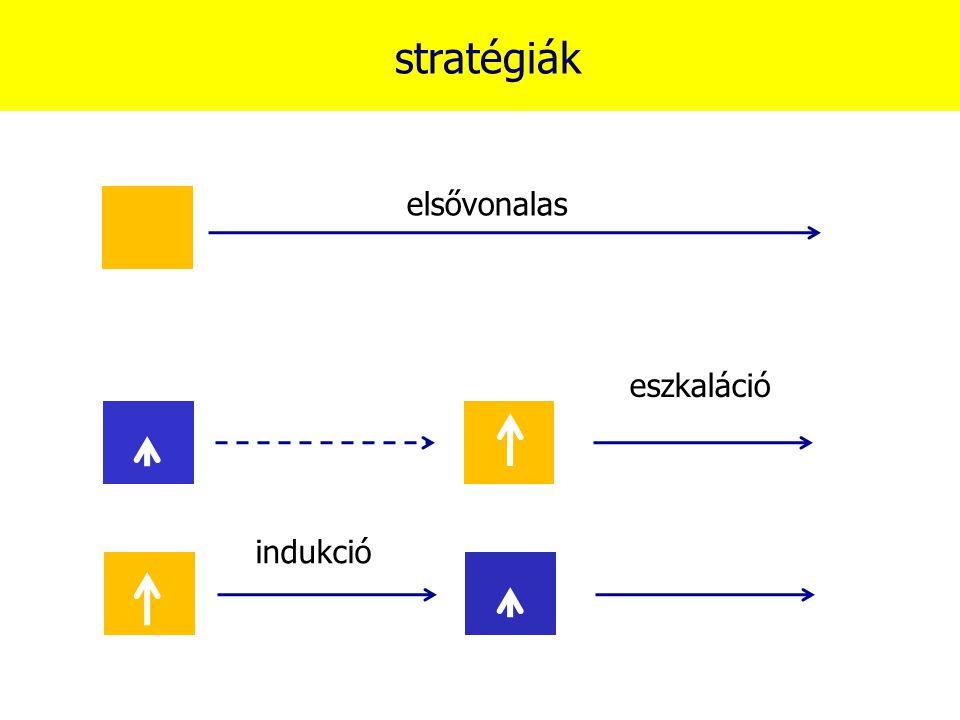 stratégiák elsővonalas eszkaláció indukció