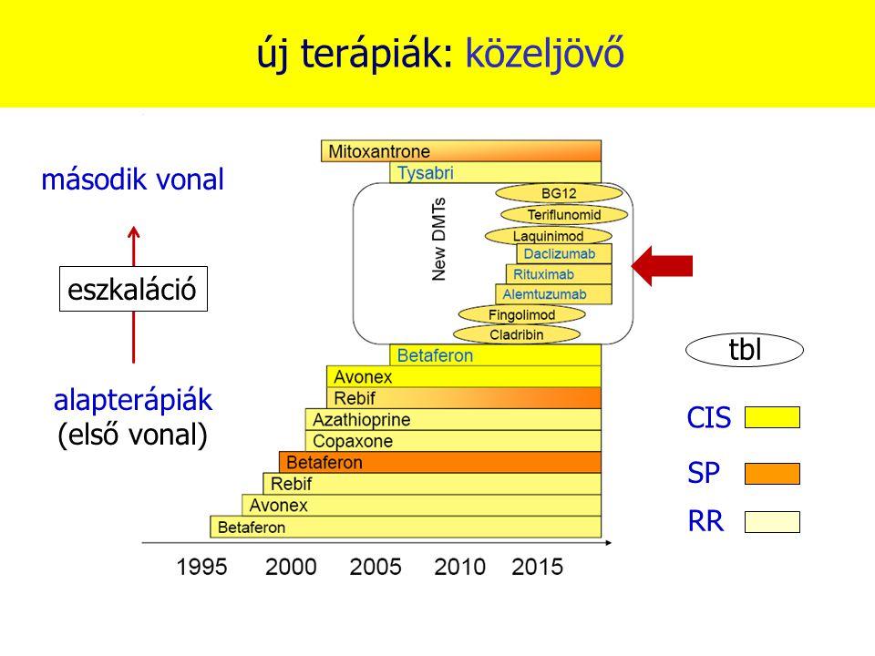 új terápiák: közeljövő alapterápiák (első vonal) második vonal eszkaláció RR SP CIS tbl