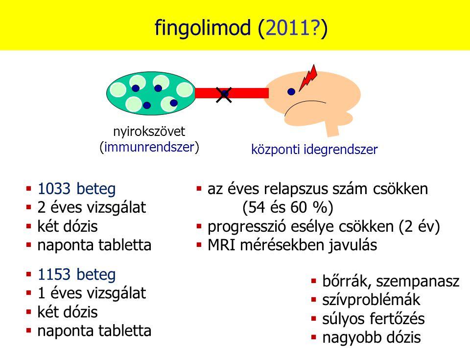 fingolimod (2011?) nyirokszövet (immunrendszer) központi idegrendszer  az éves relapszus szám csökken (54 és 60 %)  progresszió esélye csökken (2 év