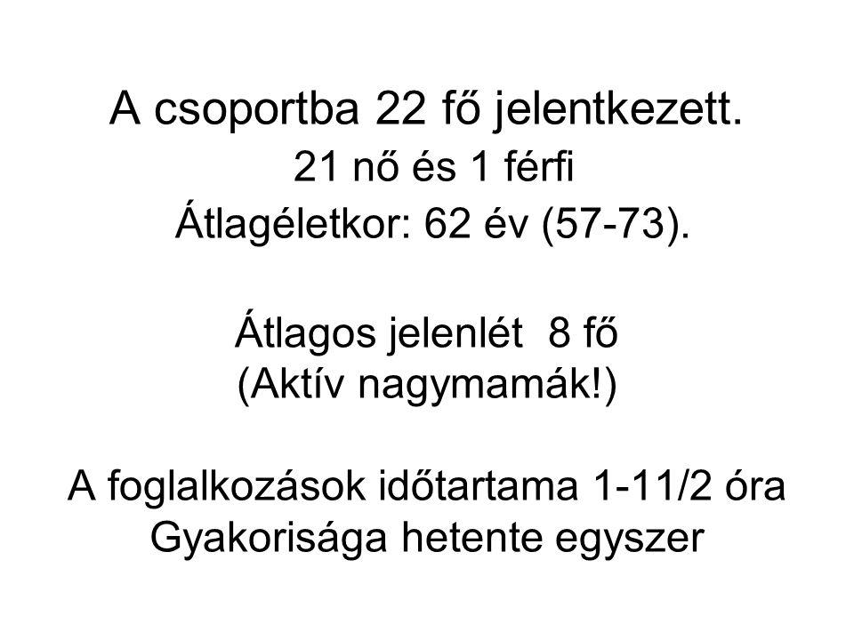 A csoportba 22 fő jelentkezett. 21 nő és 1 férfi Átlagéletkor: 62 év (57-73).