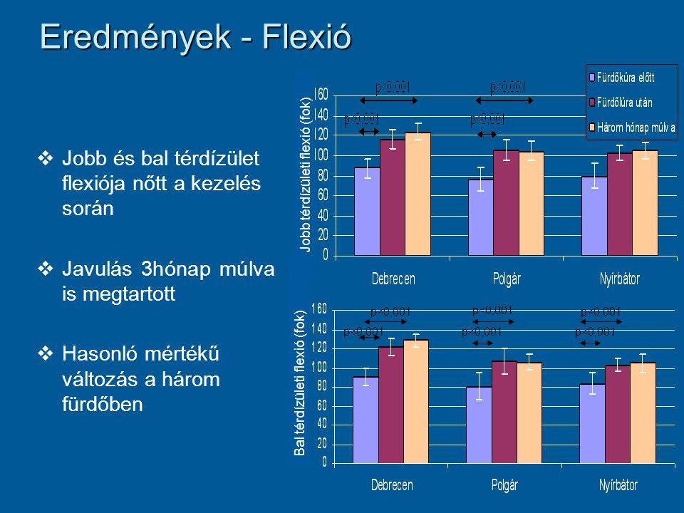 Eredmények - Flexió   Jobb és bal térdízület flexiója nőtt a kezelés során   Javulás 3hónap múlva is megtartott   Hasonló mértékű változás a hár