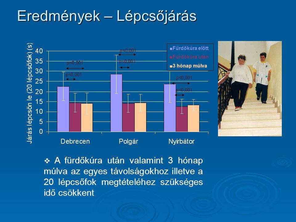 Eredmények – Lépcsőjárás  A fürdőkúra után valamint 3 hónap múlva az egyes távolságokhoz illetve a 20 lépcsőfok megtételéhez szükséges idő csökkent ■