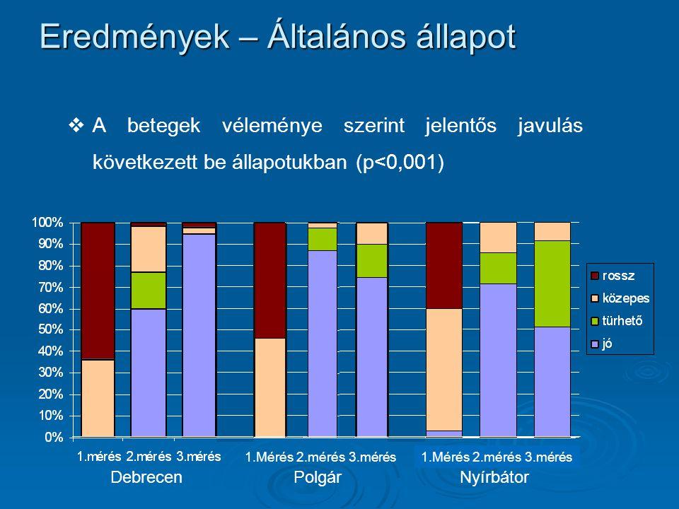 Eredmények – Általános állapot   A betegek véleménye szerint jelentős javulás következett be állapotukban (p<0,001) 1.Mérés 2.mérés 3.mérés Debrecen