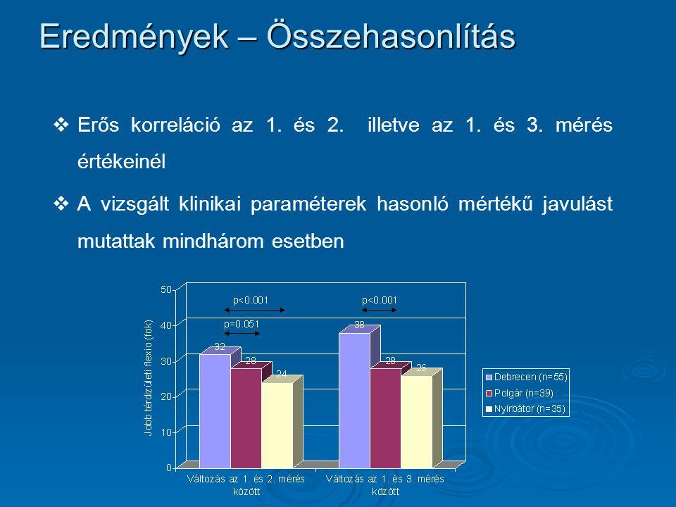 Eredmények – Összehasonlítás   Erős korreláció az 1. és 2. illetve az 1. és 3. mérés értékeinél   A vizsgált klinikai paraméterek hasonló mértékű