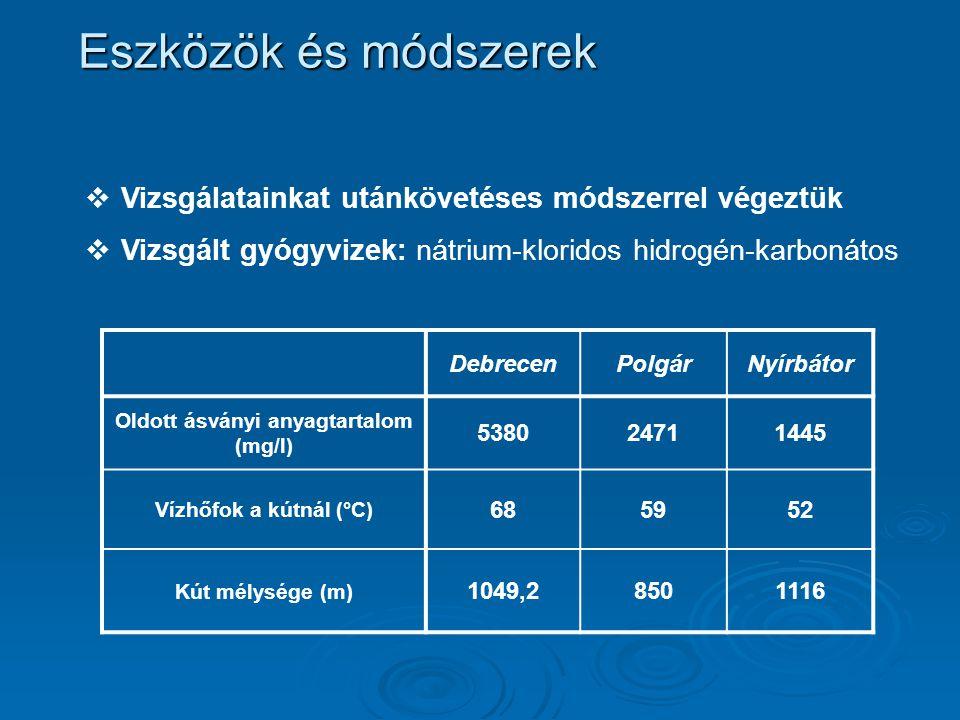 Eszközök és módszerek  Vizsgálatainkat utánkövetéses módszerrel végeztük  Vizsgált gyógyvizek: nátrium-kloridos hidrogén-karbonátos DebrecenPolgárNyírbátor Oldott ásványi anyagtartalom (mg/l) 538024711445 Vízhőfok a kútnál (°C) 685952 Kút mélysége (m) 1049,28501116