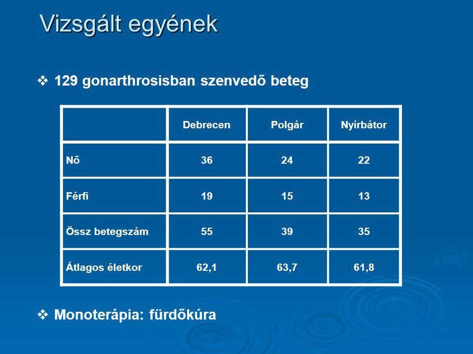   129 gonarthrosisban szenvedő beteg   Monoterápia: fürdőkúra Vizsgált egyének DebrecenPolgárNyírbátor Nő362422 Férfi191513 Össz betegszám553935 Á