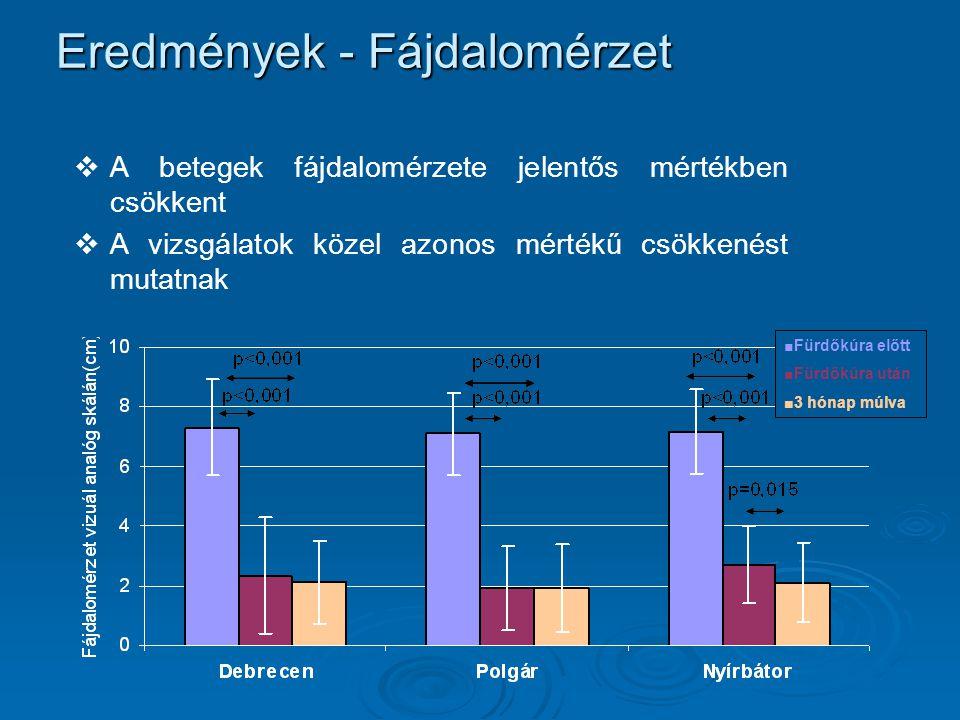 Eredmények - Flexió   Jobb és bal térdízület flexiója nőtt a kezelés során   Javulás 3hónap múlva is megtartott   Hasonló mértékű változás a három fürdőben Bal térdízületi flexió (fok) p<0,001 Jobb térdízületi flexió (fok)