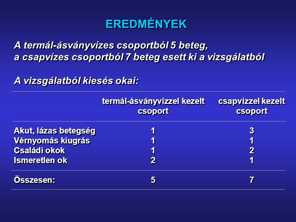EREDMÉNYEK A termál-ásványvízes csoportból 5 beteg, a csapvízes csoportból 7 beteg esett ki a vizsgálatból A vizsgálatból kiesés okai: termál-ásványvízzel kezeltcsapvízzel kezeltcsoport Akut, lázas betegség13 Vérnyomás kiugrás11 Családi okok12 Ismeretlen ok21 Összesen:57 A termál-ásványvízes csoportból 5 beteg, a csapvízes csoportból 7 beteg esett ki a vizsgálatból A vizsgálatból kiesés okai: termál-ásványvízzel kezeltcsapvízzel kezeltcsoport Akut, lázas betegség13 Vérnyomás kiugrás11 Családi okok12 Ismeretlen ok21 Összesen:57