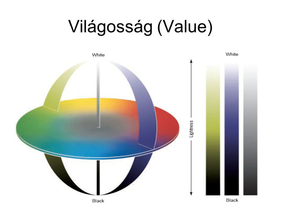 Világosság (Value)