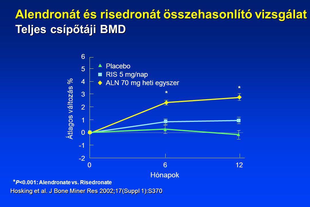 * P<0.001: Alendronate vs. Risedronate Hónapok 6 1 2 0 3 4 5 -2 012 Átlagos változás % Placebo RIS 5 mg/nap ALN 70 mg heti egyszer 6 * * Hosking et al