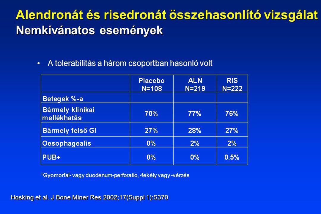 A tolerabilitás a három csoportban hasonló volt Hosking et al. J Bone Miner Res 2002;17(Suppl 1):S370 Alendronát és risedronát összehasonlító vizsgála