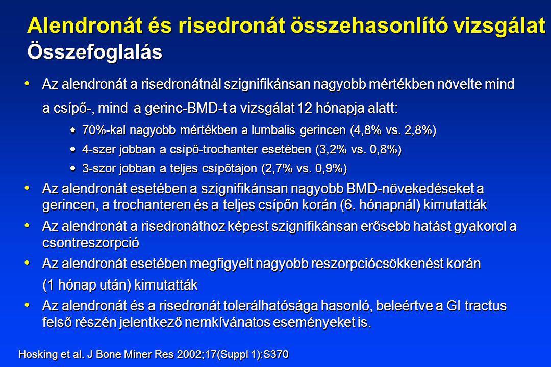 Az alendronát a risedronátnál szignifikánsan nagyobb mértékben növelte mind a csípő-, mind a gerinc-BMD-t a vizsgálat 12 hónapja alatt:  70%-kal nagyobb mértékben a lumbalis gerincen (4,8% vs.