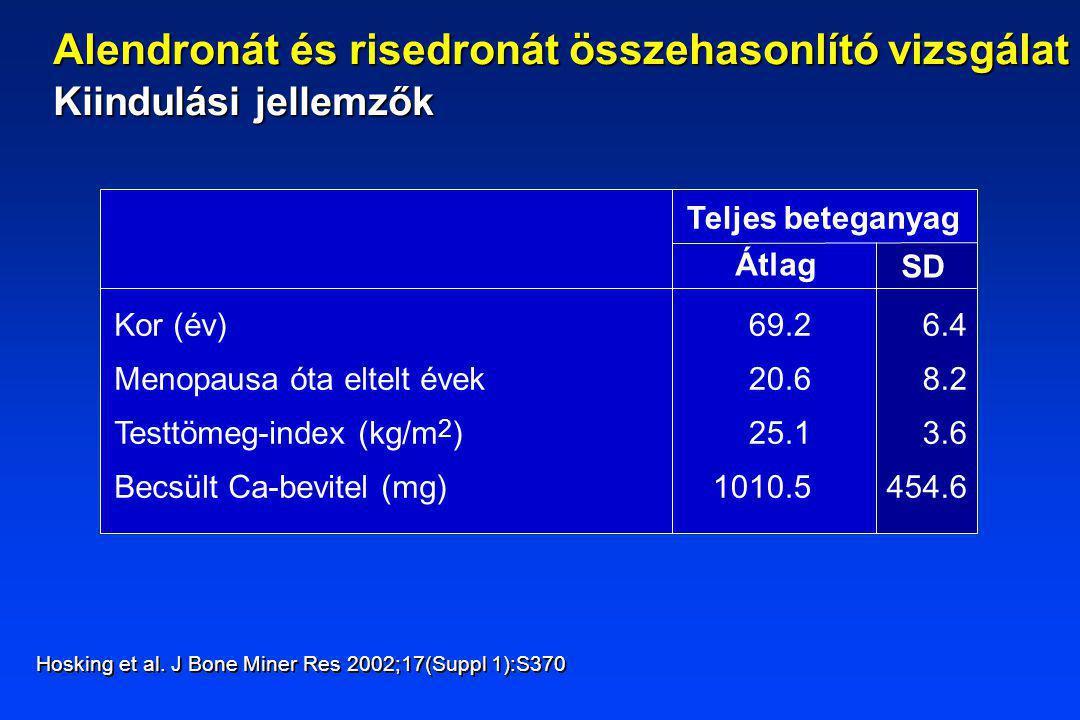 Teljes beteganyag Átlag SD Kor (év) Menopausa óta eltelt évek Testtömeg-index (kg/m 2 ) Becsült Ca-bevitel (mg) 69.2 20.6 25.1 1010.5 6.4 8.2 3.6 454.6 Hosking et al.