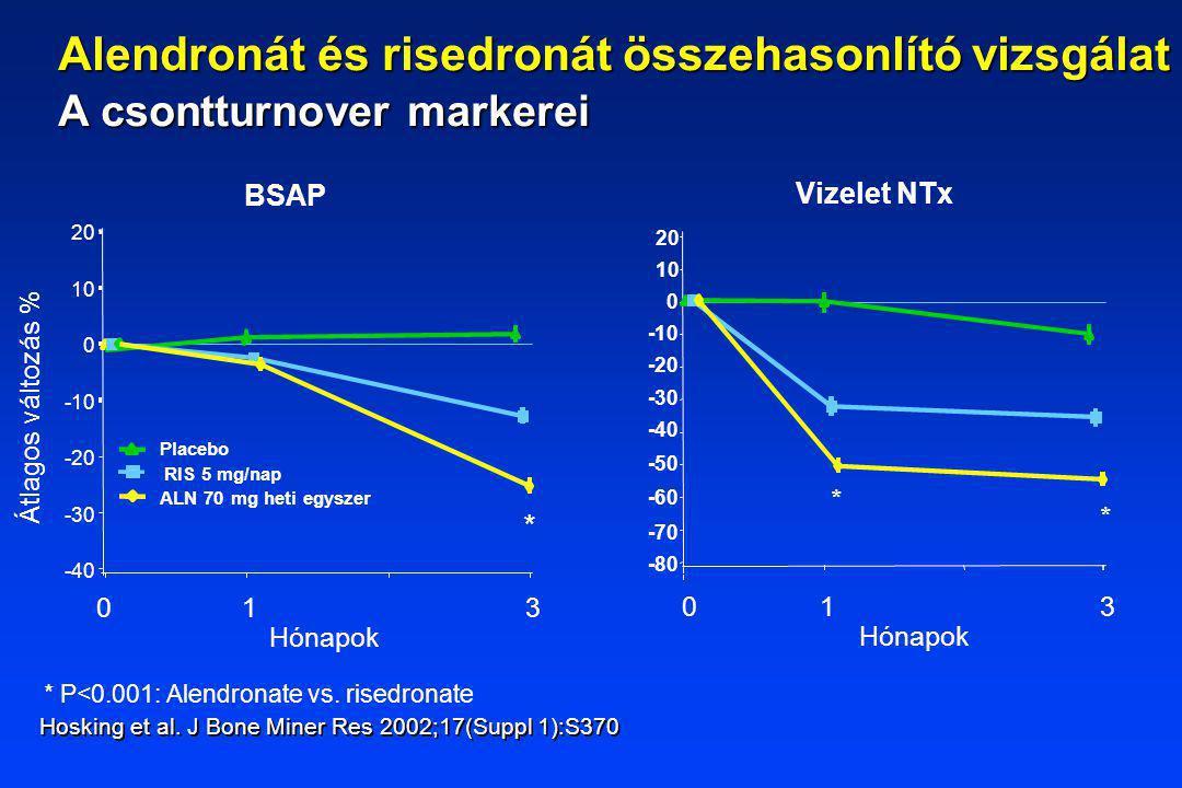 * P<0.001: Alendronate vs. risedronate Átlagos változás % Placebo RIS 5 mg/nap ALN 70 mg heti egyszer BSAP 20 10 0 -10 -20 -30 -40 Hónapok 0 1 3 * Viz
