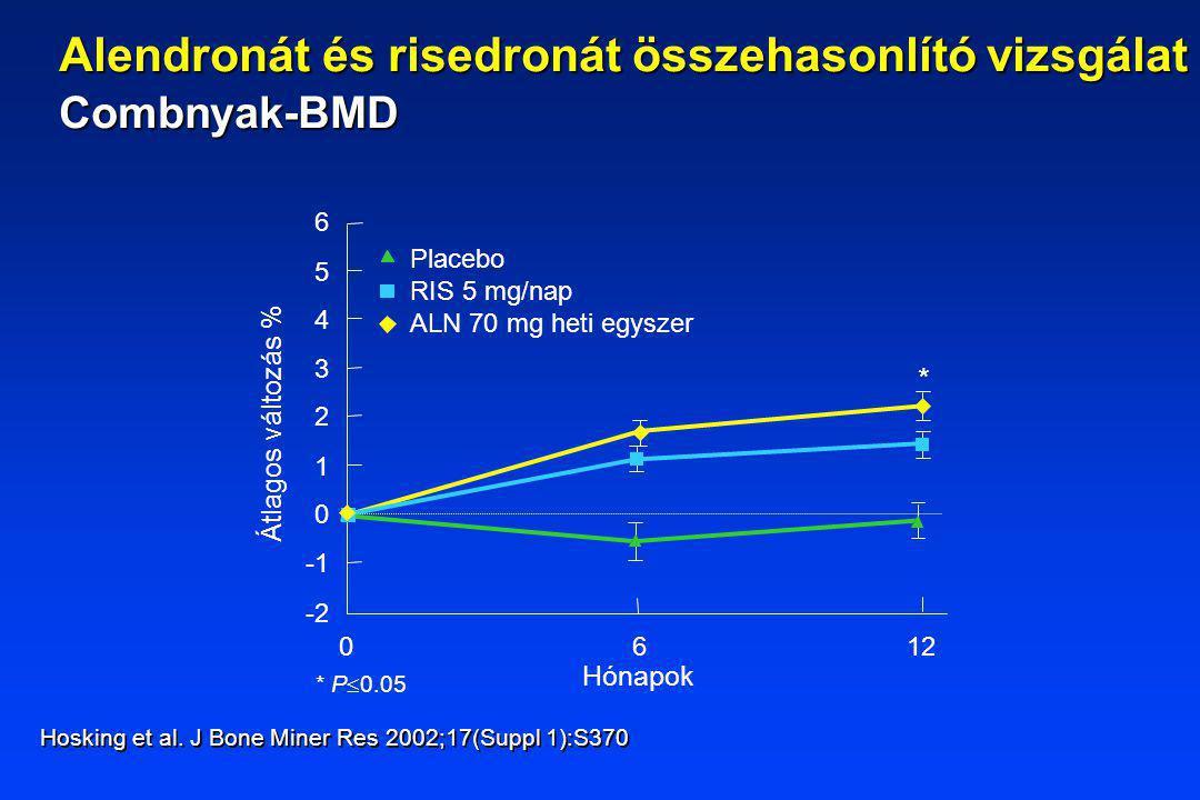 Placebo RIS 5 mg/nap ALN 70 mg heti egyszer Hónapok 6 1 2 0 3 4 5 -2 012 6 Átlagos változás % Hosking et al. J Bone Miner Res 2002;17(Suppl 1):S370 *