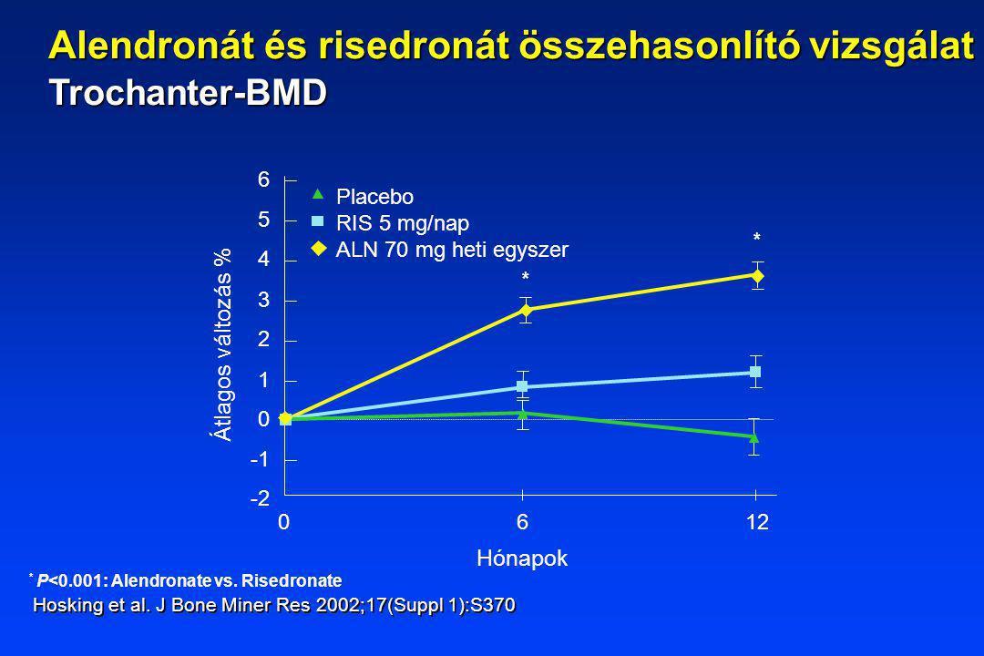 Hónapok * P<0.001: Alendronate vs. Risedronate 6 1 2 0 3 4 5 6 -2 012 Placebo RIS 5 mg/nap ALN 70 mg heti egyszer Átlagos változás % * * Hosking et al