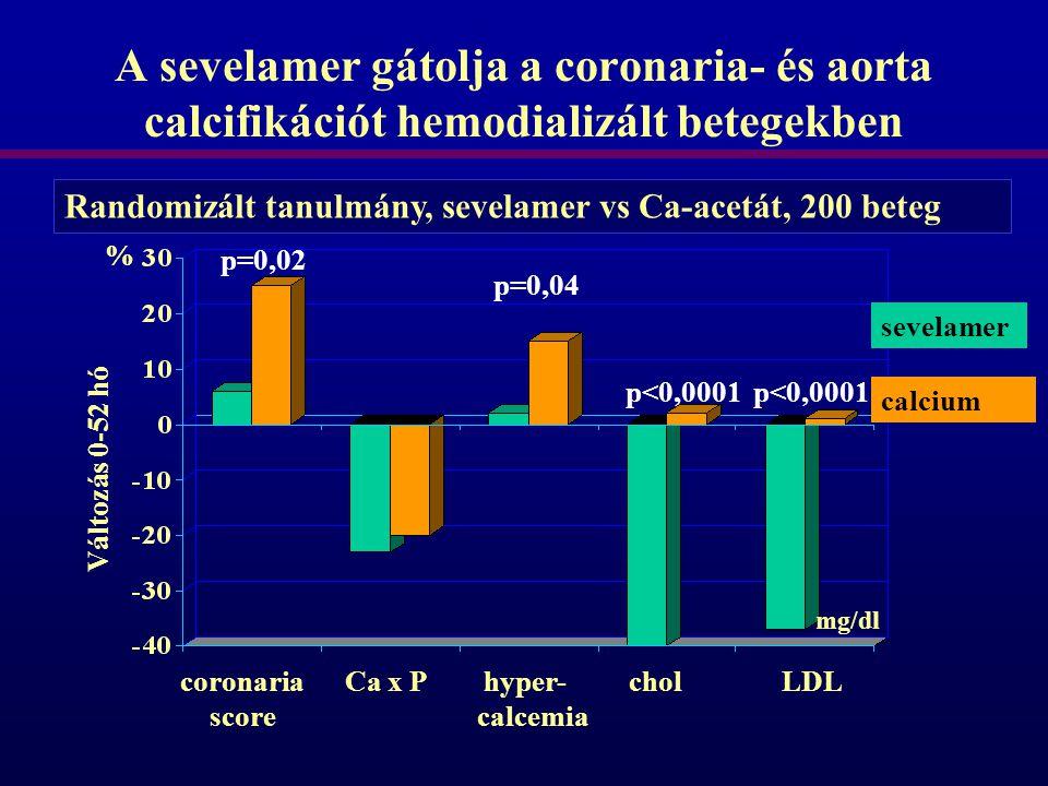 A sevelamer gátolja a coronaria- és aorta calcifikációt hemodializált betegekben Randomizált tanulmány, sevelamer vs Ca-acetát, 200 beteg sevelamer ca