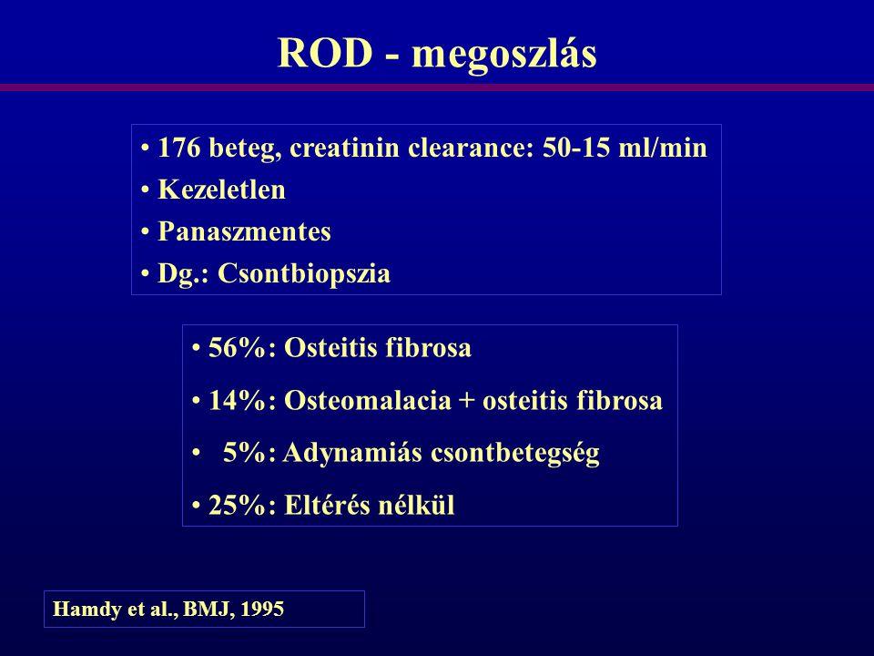 ROD - megoszlás 176 beteg, creatinin clearance: 50-15 ml/min Kezeletlen Panaszmentes Dg.: Csontbiopszia 56%: Osteitis fibrosa 14%: Osteomalacia + oste