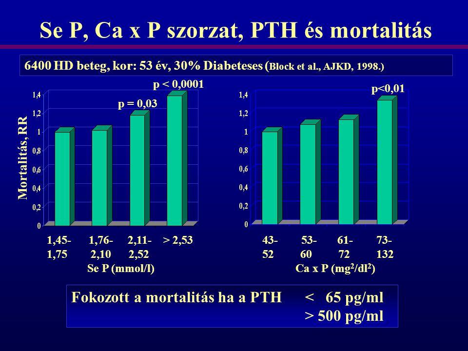 Se P, Ca x P szorzat, PTH és mortalitás 6400 HD beteg, kor: 53 év, 30% Diabeteses ( Block et al., AJKD, 1998.) Mortalitás, RR 1,45- 1,76- 2,11- > 2,53