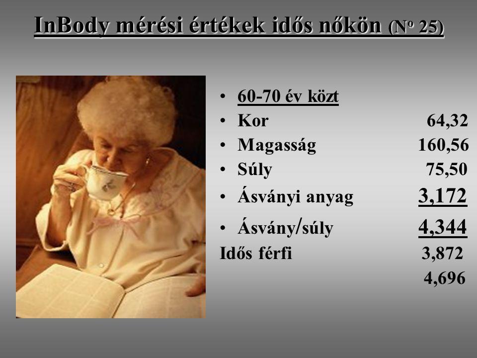 InBody mérési értékek idős nőkön (N o 25) 60-70 év közt Kor 64,32 Magasság 160,56 Súly 75,50 Ásványi anyag 3,172 Ásvány / súly 4,344 Idős férfi 3,872