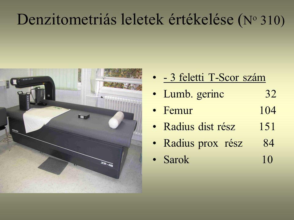 Denzitometriás leletek értékelése ( N o 310) - 3 feletti T-Scor szám Lumb. gerinc 32 Femur 104 Radius dist rész 151 Radius prox rész 84 Sarok 10