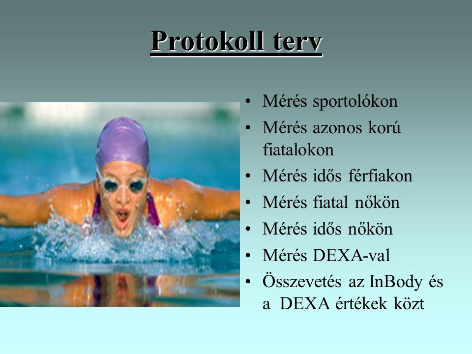 Protokoll terv Mérés sportolókon Mérés azonos korú fiatalokon Mérés idős férfiakon Mérés fiatal nőkön Mérés idős nőkön Mérés DEXA-val Összevetés az In
