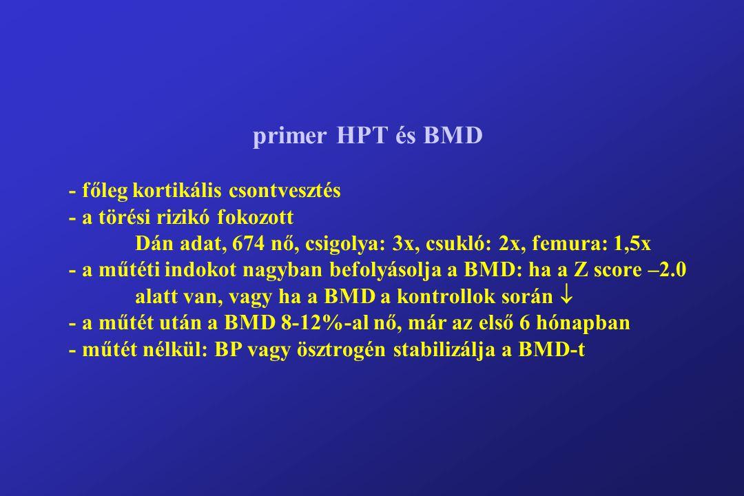 primer HPT és BMD - főleg kortikális csontvesztés - a törési rizikó fokozott Dán adat, 674 nő, csigolya: 3x, csukló: 2x, femura: 1,5x - a műtéti indokot nagyban befolyásolja a BMD: ha a Z score –2.0 alatt van, vagy ha a BMD a kontrollok során  - a műtét után a BMD 8-12%-al nő, már az első 6 hónapban - műtét nélkül: BP vagy ösztrogén stabilizálja a BMD-t