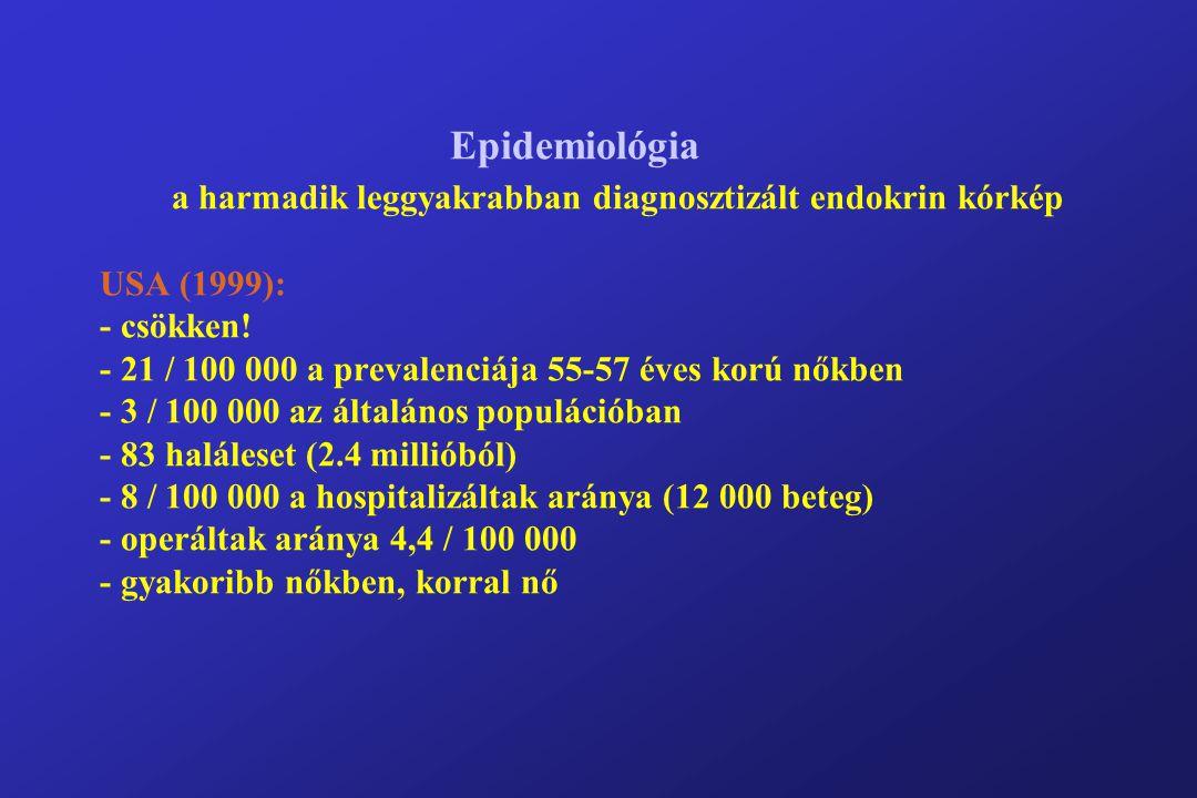 Rizikófaktorok I - nyaki irradiáció után: 11x-re nő - kisebb nyaki terápiás irradiáció után (pl.: acne): 2,3x-ra nő - az atomtámadás után 4x-re nőtt (Japán) - középkorúak: gyakoribb (idősek  osteoporosis  seCa  hiába?) - ösztrogénhiány (menopauza)