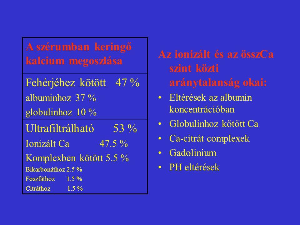 Az ionizált és az összCa szint közti aránytalanság okai: Eltérések az albumin koncentrációban Globulinhoz kötött Ca Ca-citrát complexek Gadolinium PH eltérések A szérumban keringő kalcium megoszlása Fehérjéhez kötött 47 % albuminhoz 37 % globulinhoz 10 % Ultrafiltrálható 53 % Ionizált Ca 47.5 % Komplexben kötött 5.5 % Bikarbonáthoz 2.5 % Foszfáthoz 1.5 % Citráthoz 1.5 %