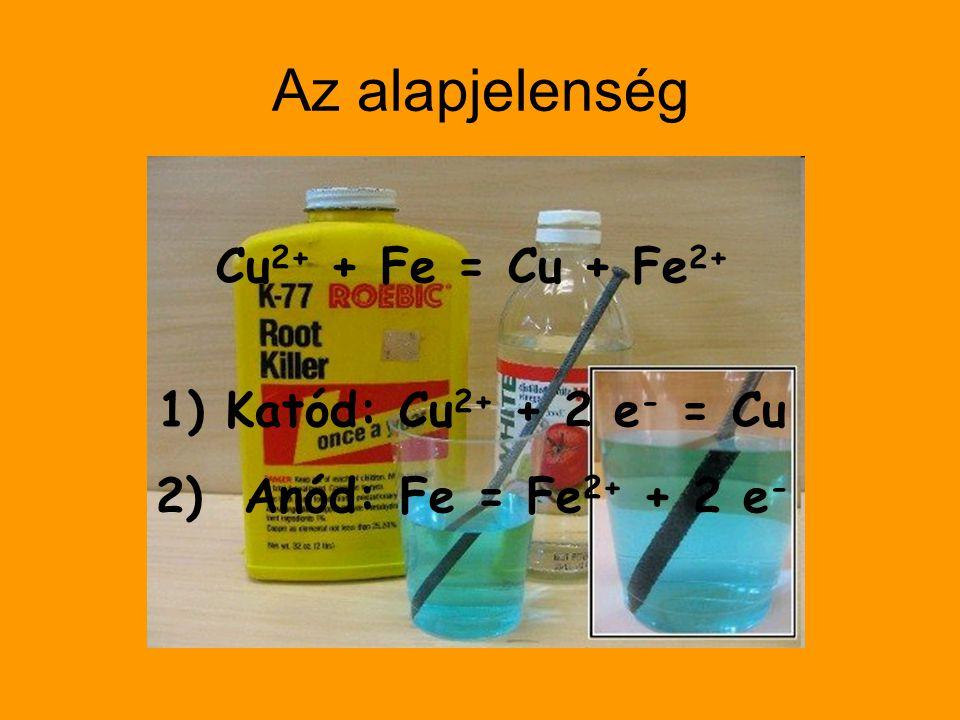 Az alapjelenség Cu 2+ + Fe = Cu + Fe 2+ 1) Katód: Cu 2+ + 2 e - = Cu 2) Anód: Fe = Fe 2+ + 2 e -