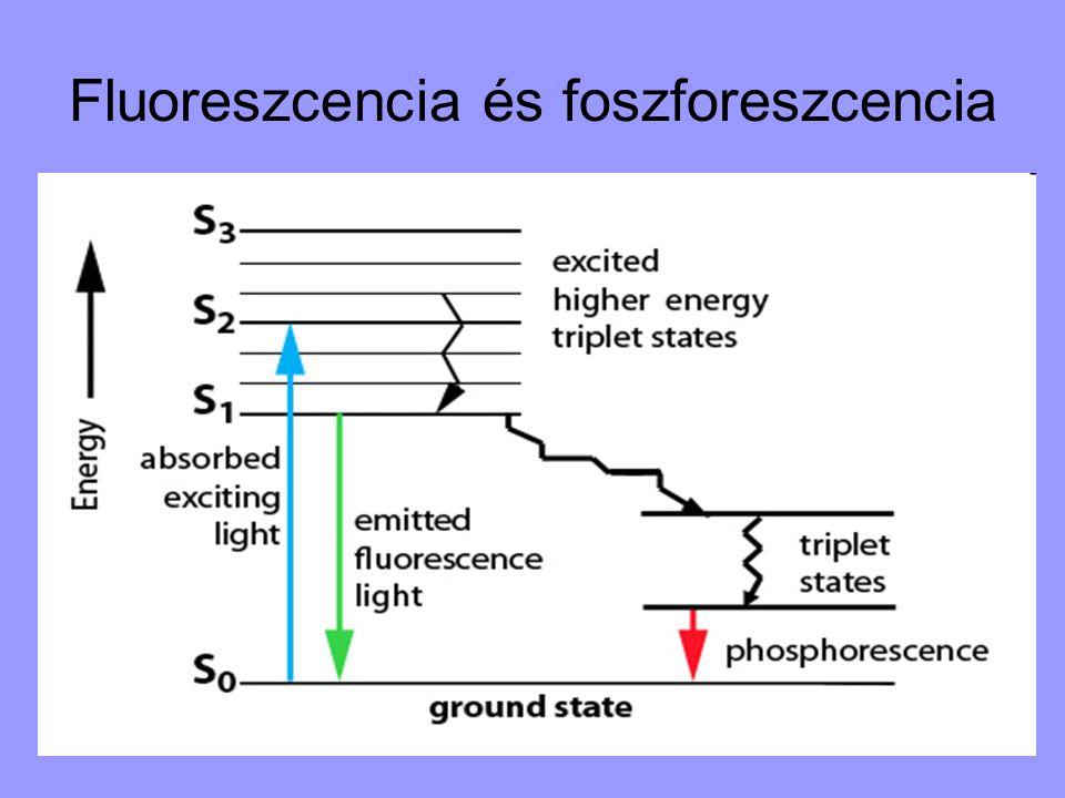Fluoreszcencia és foszforeszcencia