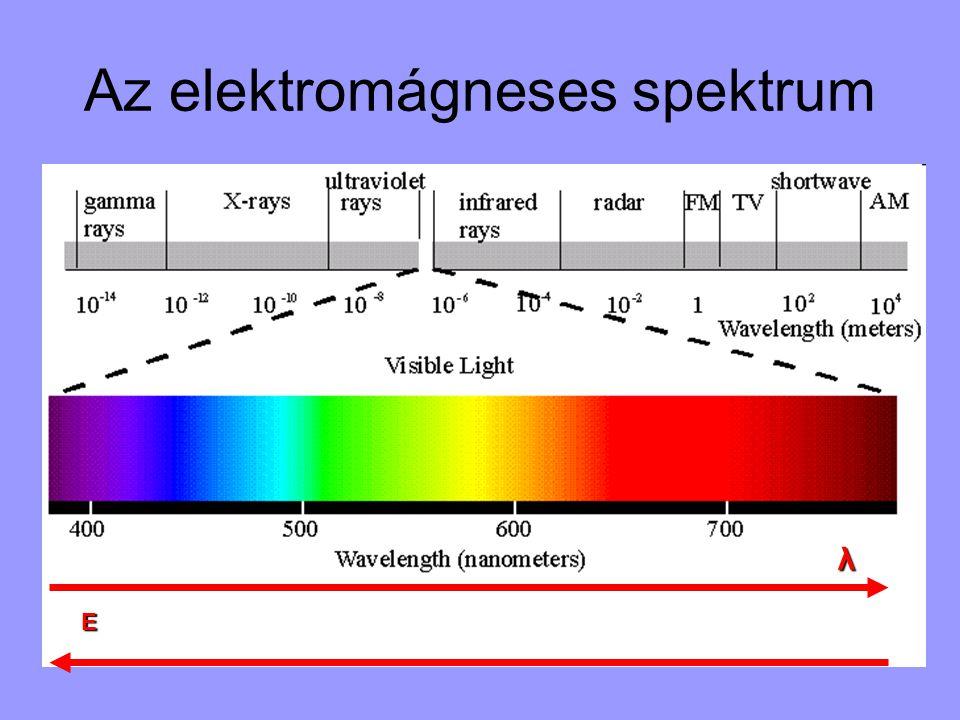 Az elektromágneses spektrum E λ