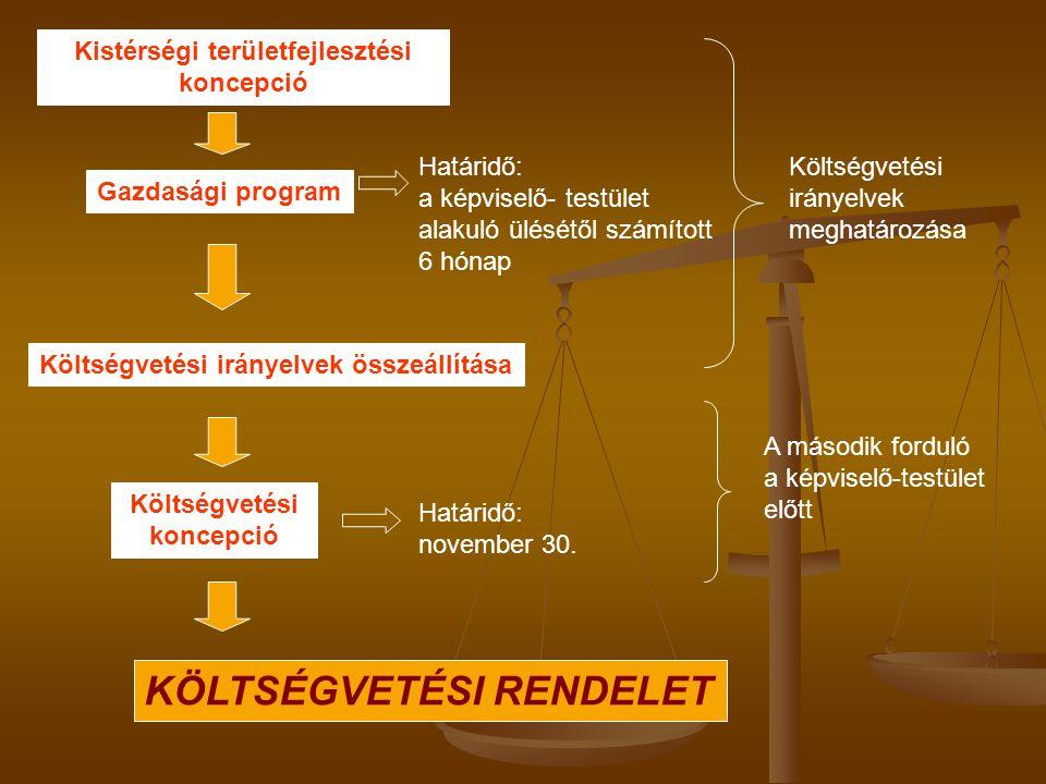 Kistérségi területfejlesztési koncepció Gazdasági program Költségvetési irányelvek összeállítása Költségvetési koncepció Határidő: a képviselő- testül