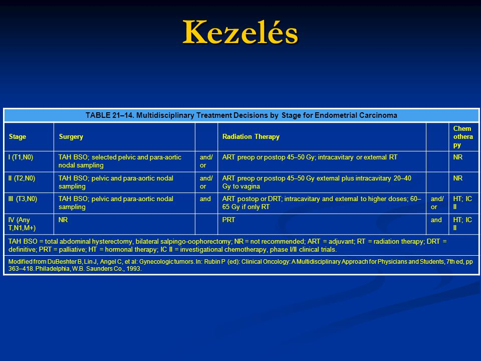 Kezelés TABLE 21–14. Multidisciplinary Treatment Decisions by Stage for Endometrial Carcinoma StageSurgeryRadiation Therapy Chem othera py I (T1,N0)TA