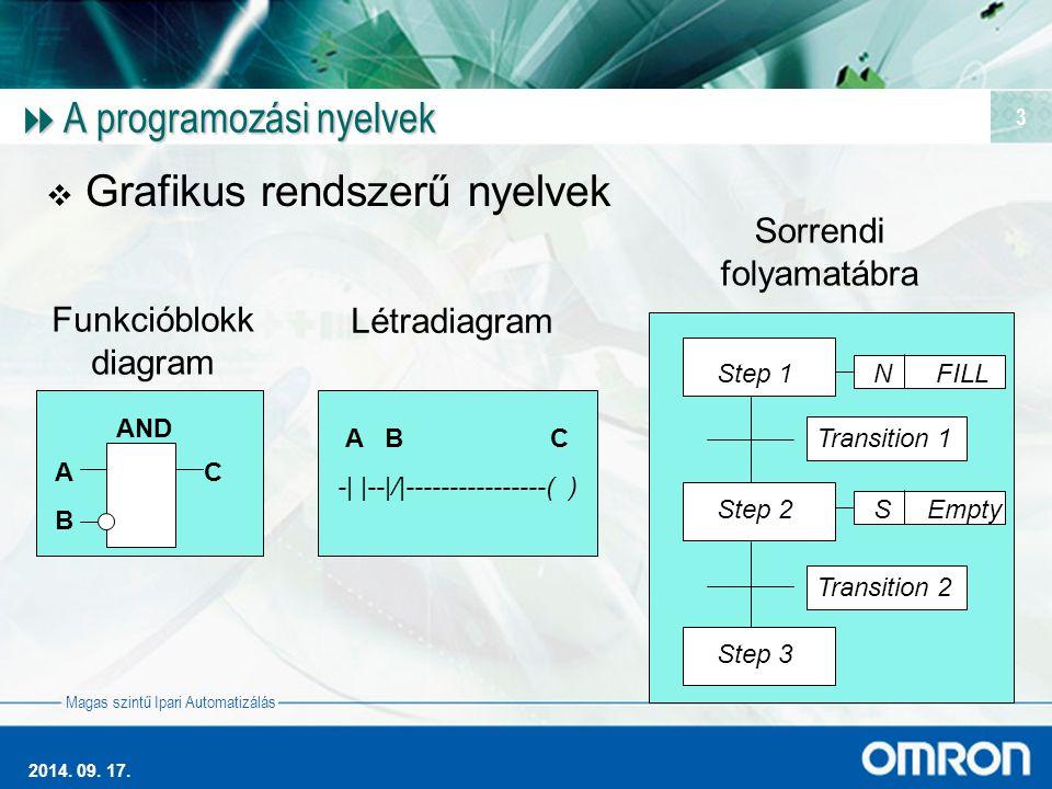 Magas szintű Ipari Automatizálás 2014. 09. 17. 3  A programozási nyelvek  Grafikus rendszerű nyelvek AND A C B Funkcióblokk diagram A B C -| |--|/|-