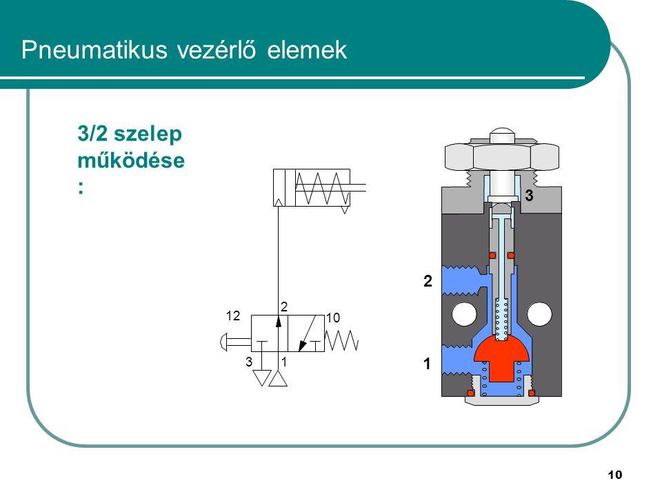 10 Pneumatikus vezérlő elemek 1 2 3 3/2 szelep működése : 1 2 3 12 10